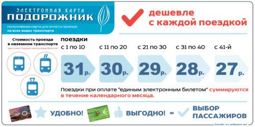 """Варианты билетов для электронной карты """"Подорожник"""""""